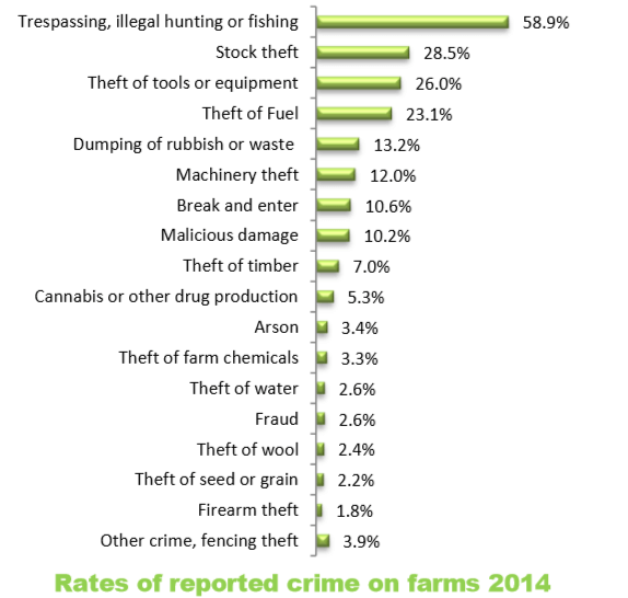 rates of reported crime on australian farms statistics 2014