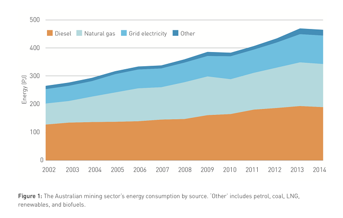 Australian mining sector's renewable energy consumption